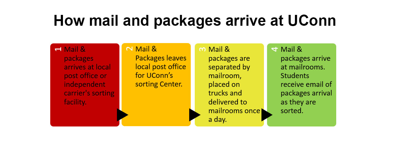 How Mail and Packages Arrive at UConn Diagram